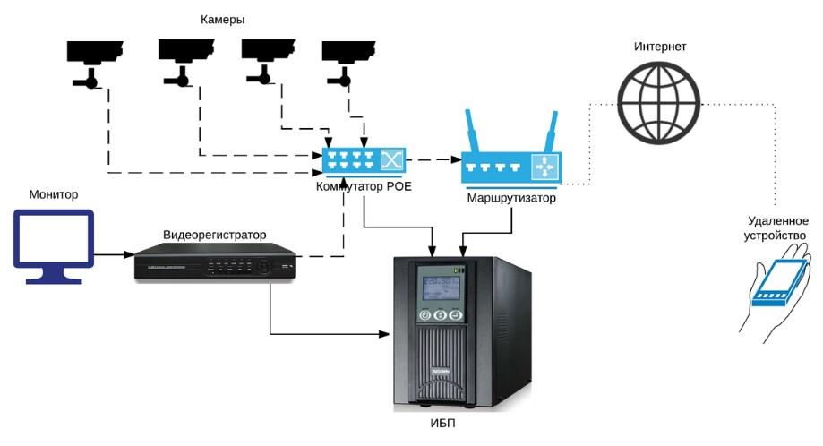 блок питания для видеокамеры наблюдения, блок питания для видеокамеры наблюдения 12 в